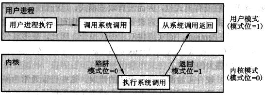 操作系统模式